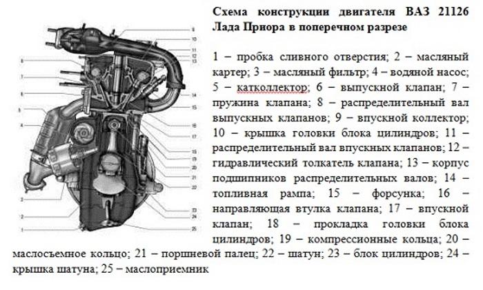 Фото двигателя приора и их описание