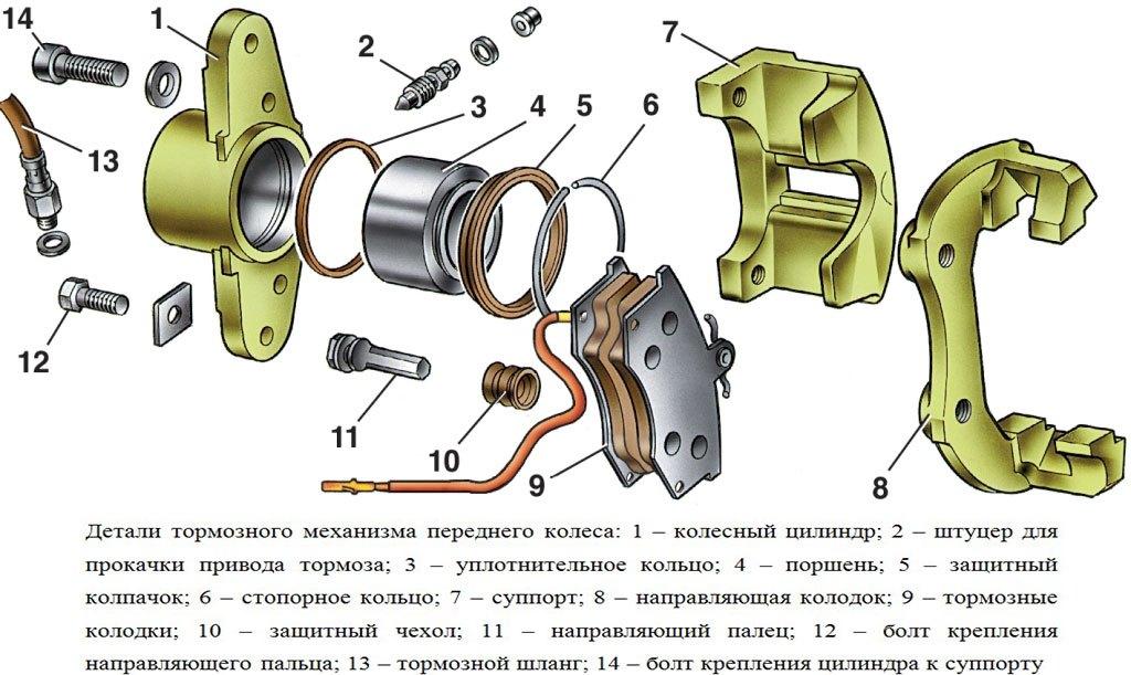zapicpode1d6 - Устройство заднего тормозного суппорта